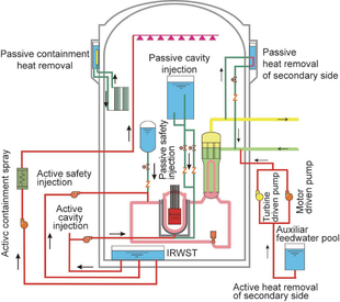 HPR1000,_cooling_systems_schemata